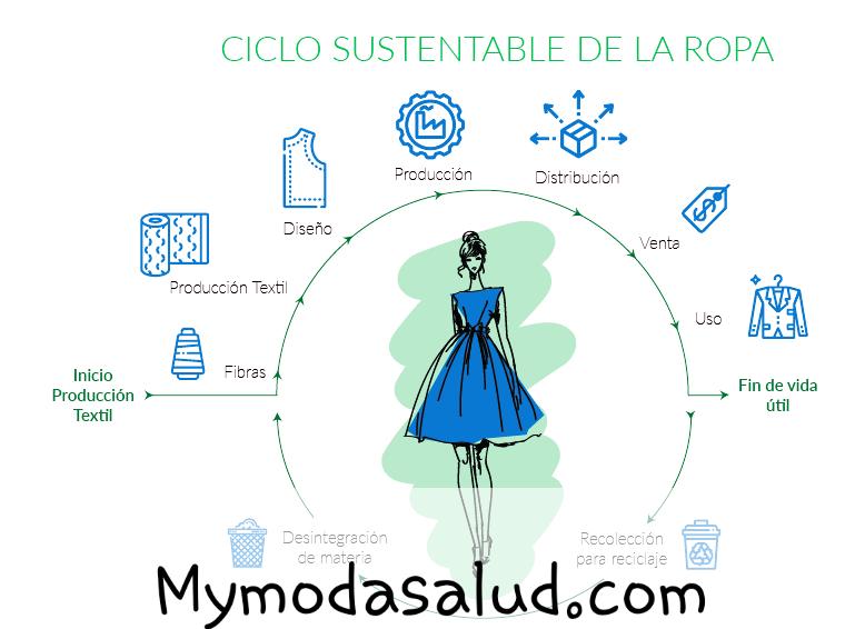 Lo ultimo y lo mas innovador de la moda sustentable 2